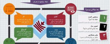 Resonating infographics